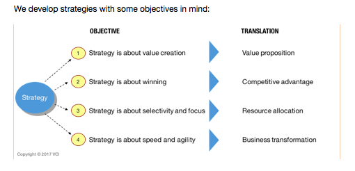 Strategy and Digital Transformation